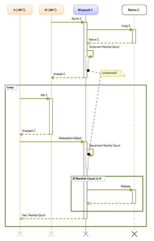 Sequence diagram of flow when B is a .NET object
