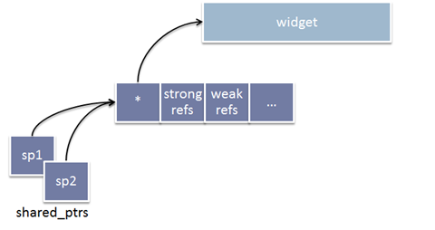 Memory layout when using new